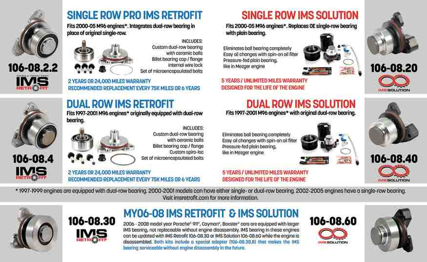 IMS Retrofit and IMS Solution replacement bearing kits