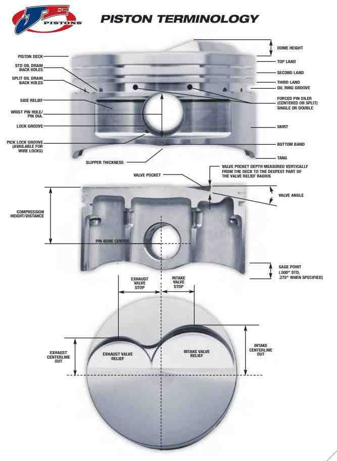 Custom JE Piston Terminology