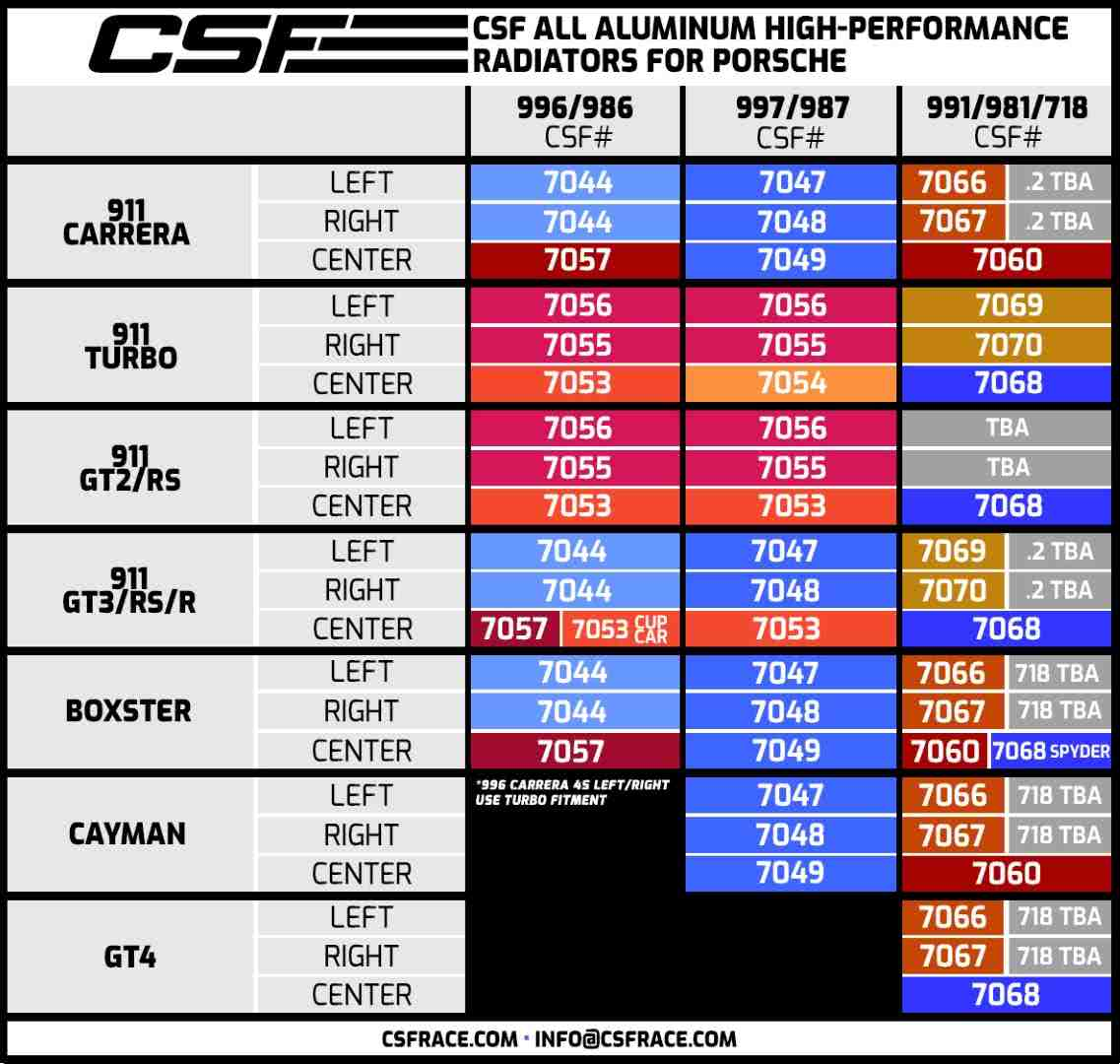 CSF Radiator Reference Chart for Porsche 911, Boxster, and Cayman Models including 986/987/987.2/981/718 and 996/997/997.2